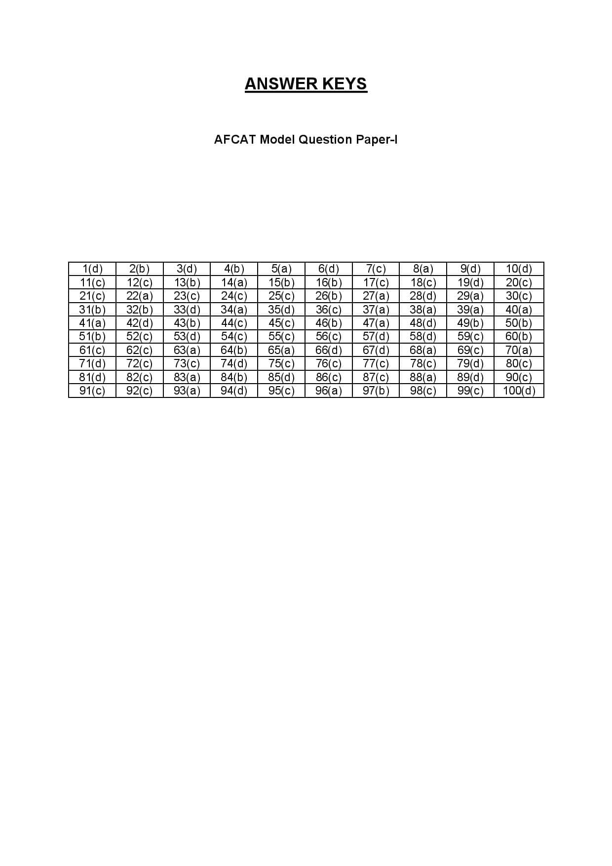 AFCAT 2020 Answer Key