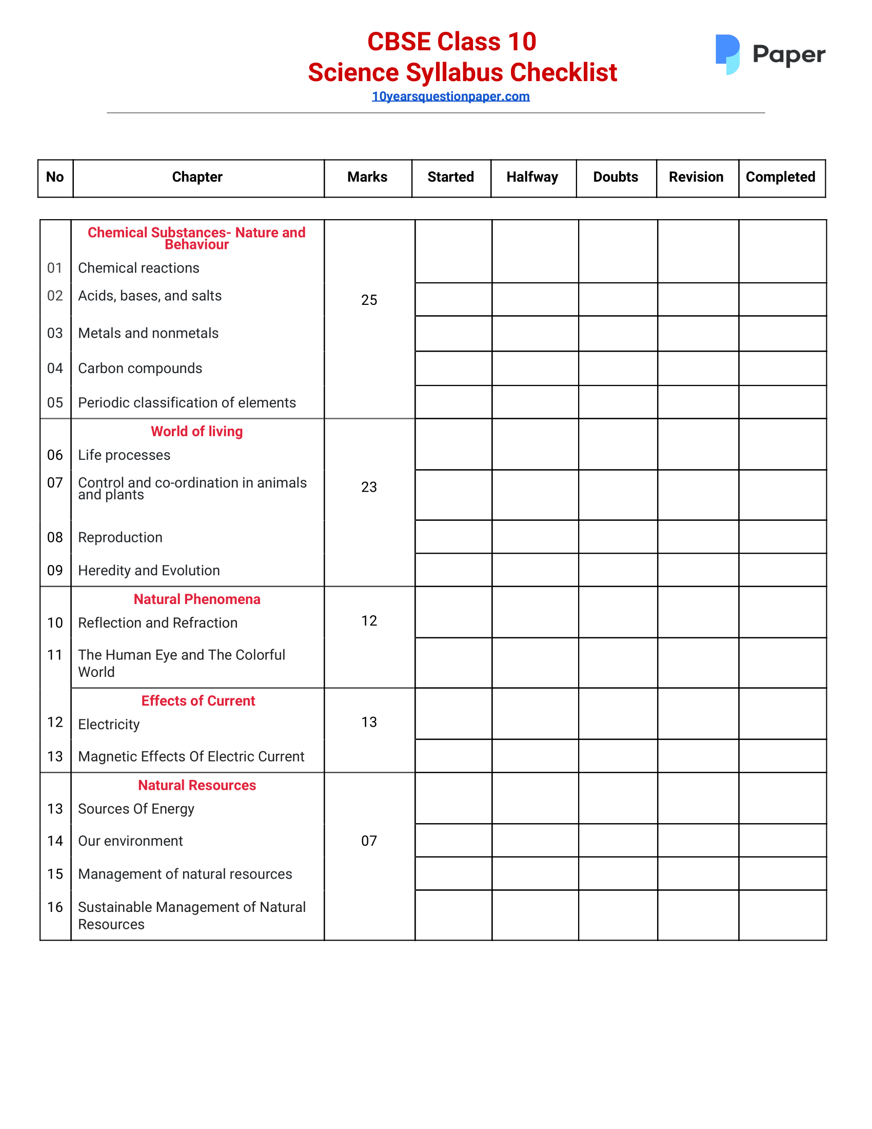 CBSE Class 10 Science Syllabus CheckList