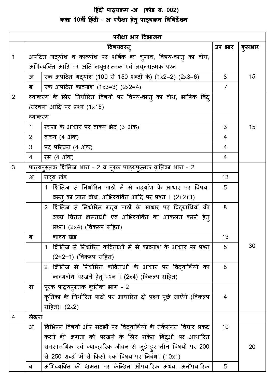 CBSE Class 10 Syllabus Hindi A