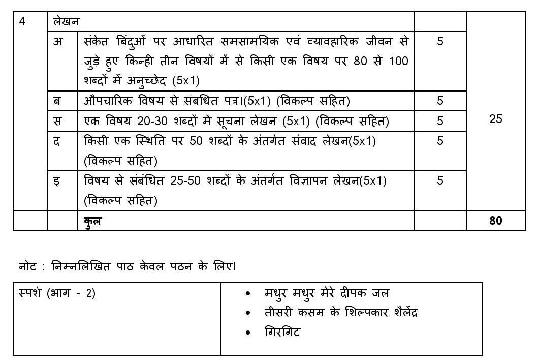 CBSE Class 10 Syllabus Hindi B